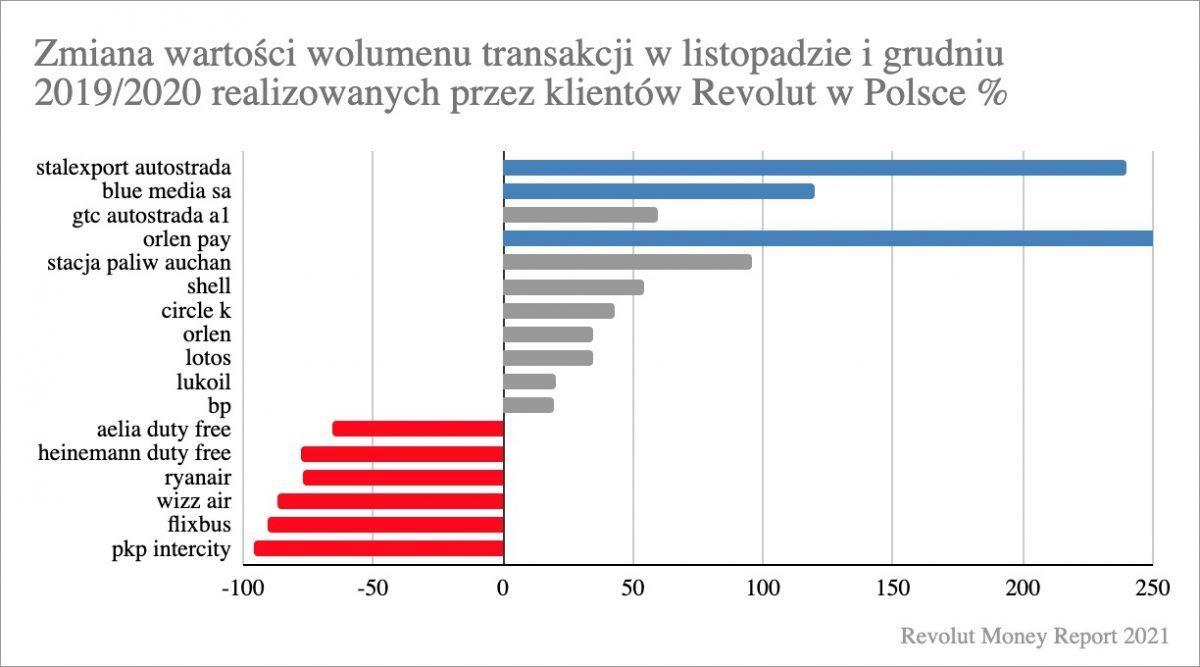 wydatki klientow Revolut transport2