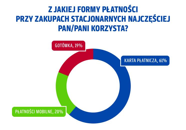 Forma_platnosci