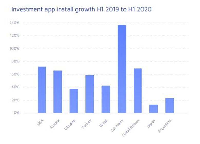 Investment app install growth