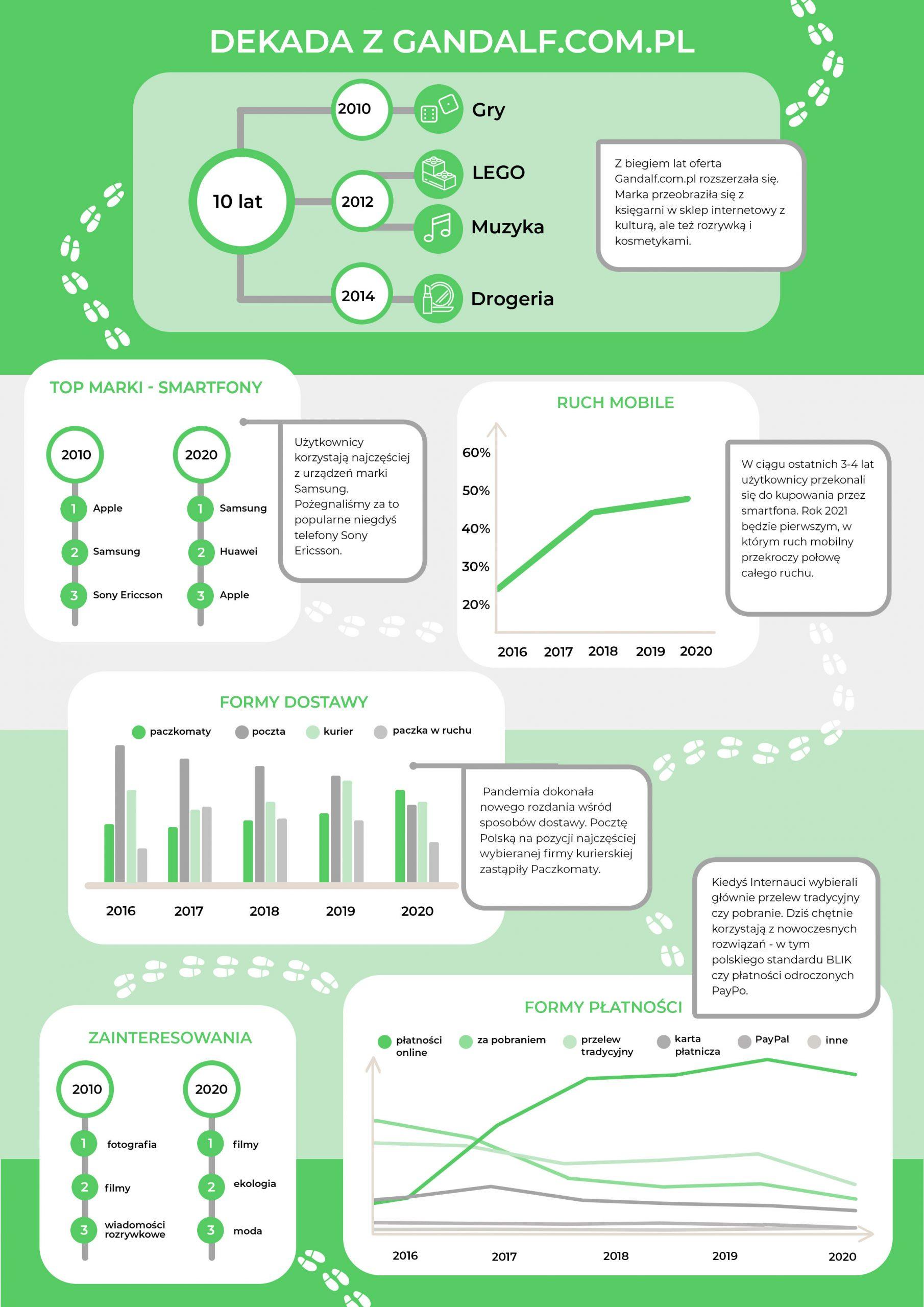 Raport_Dekada-e-commerce-infografika