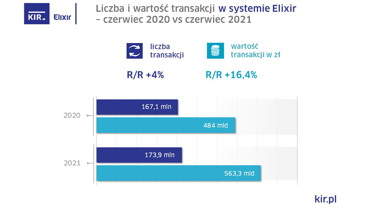 2021_06_Elixir_wykres