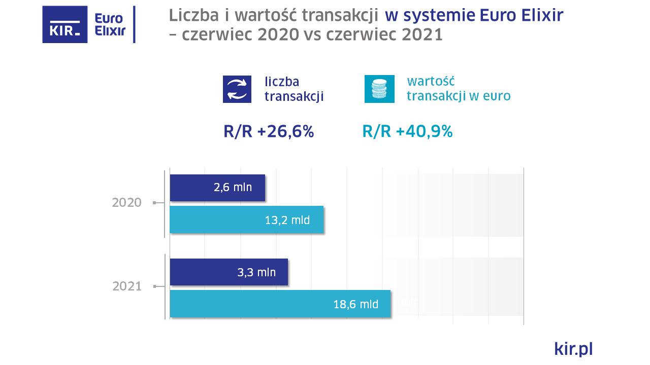 2021_06_Euro Elixir_wykres