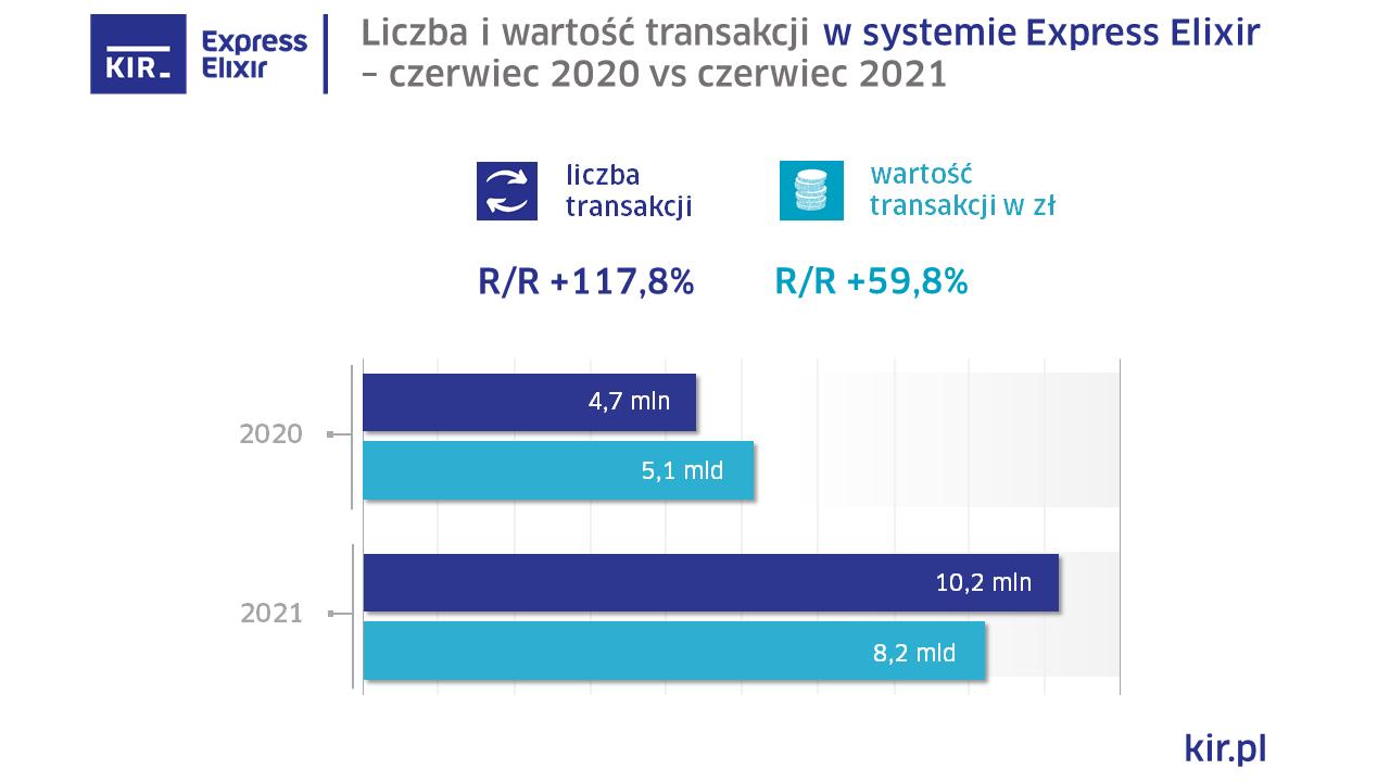 2021_06_Express Elixir_wykres